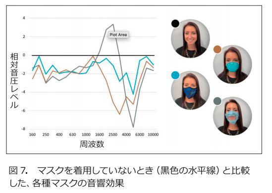 マスクの種類と周波数成分の変化