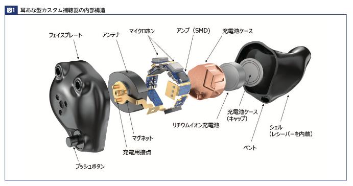 フィッティング図1充電式耳あな型解剖図
