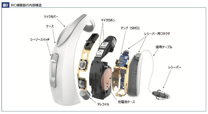 フィッティング図2耳かけ型解剖図