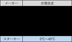 リチウムイオン充電式補聴器の充電使用時の適応温度の表(2021年1月現在)
